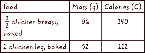 Data table showing the number of calories in different pieces of chicken